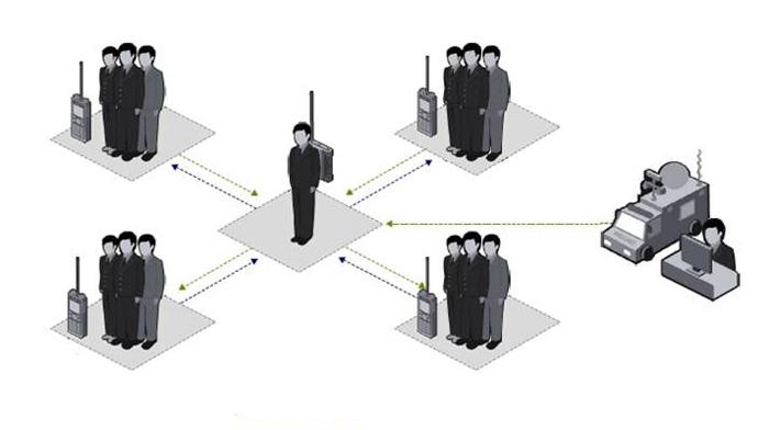 公共安全无线对讲系统解决方案